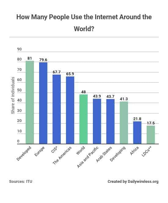 how-many-people-use-the-internet1110-around-the-world