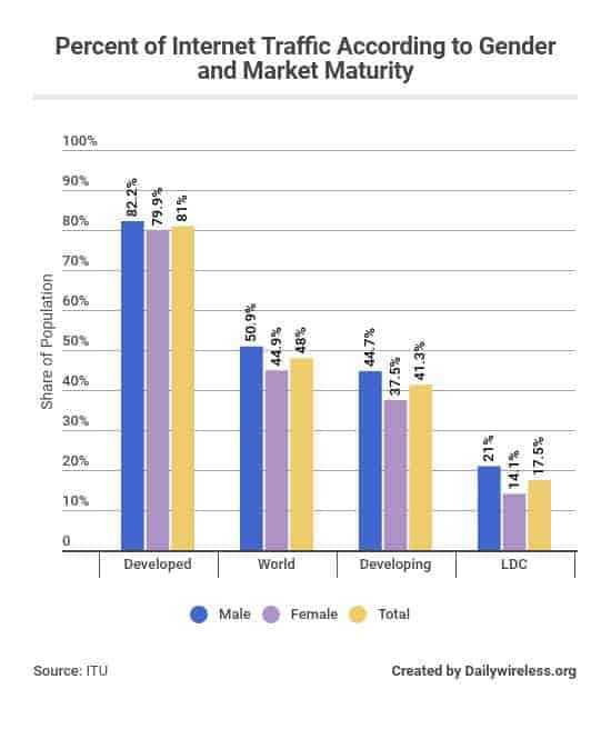 percent-of-internet-traffic-according-to-gender-and-market-maturity