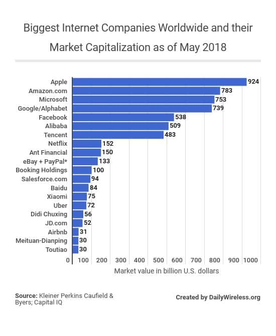 biggest-internet-companies-worldwide-and-their-market-capitalization-as-of-may-2018