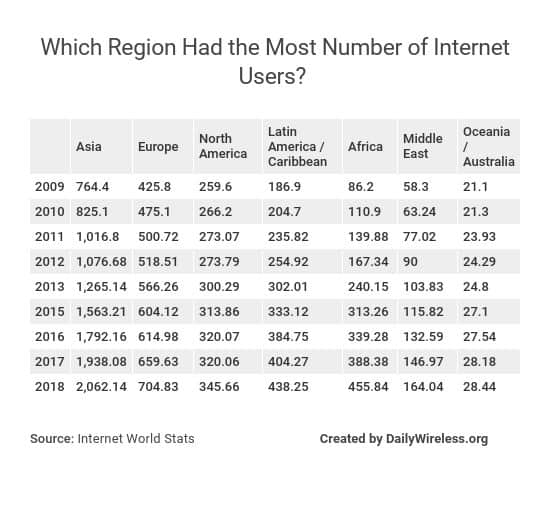 which-region-had-the-most-number-of-internet-users
