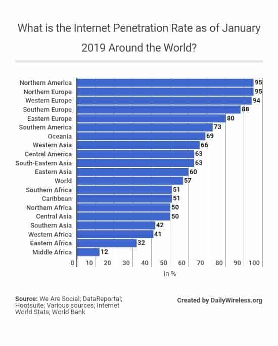 what-is-the-internet-penetration-rate-as-of-january-2019-around-the-world