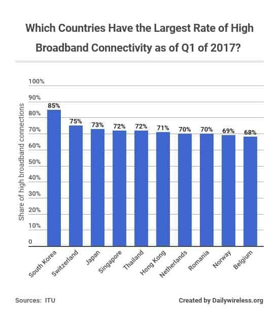 which-countries-have-the-largest-rate-of-high-broadband-connectivity-as-of-q1-of-2017
