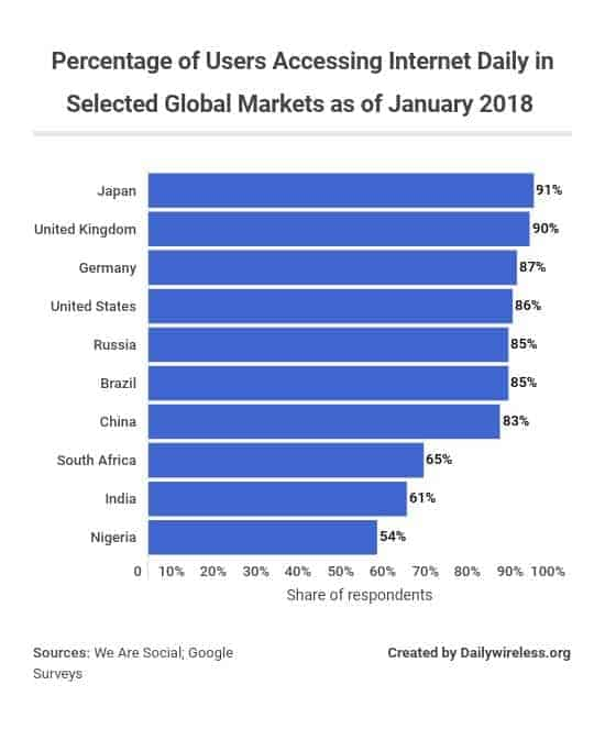 percentage-of-users-accessing-internet-daily-in-selected-global-markets-as-of-january-2018