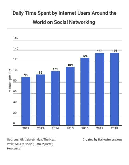 daily-time-spent-by-internet-users-around-the-world-on-social-networking