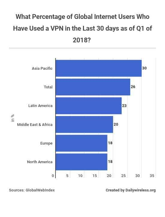 what-percentage-of-global-internet-users-who-have-used-a-vpn-in-the-last-30-days-as-of-q1-of-2018