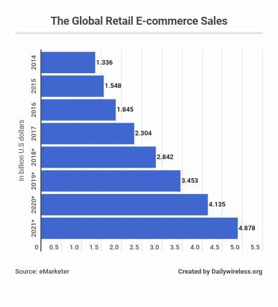 the-global-retail-e-commerce-sales