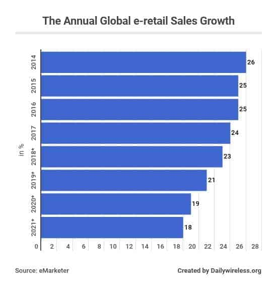 the-annual-global-e-retail-sales-growth