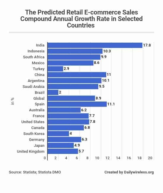 the-predicted-retail-e-commerce-sales-compound-annual-growth-rate-in-selected-countries