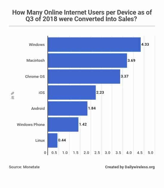 how-many-online-internet-users-per-device-as-of-q3-of-2018-were-converted-into-sales