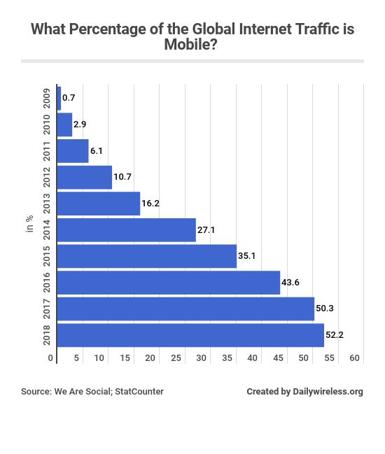 what-percentage-of-the-global-internet-traffic-is-mobile