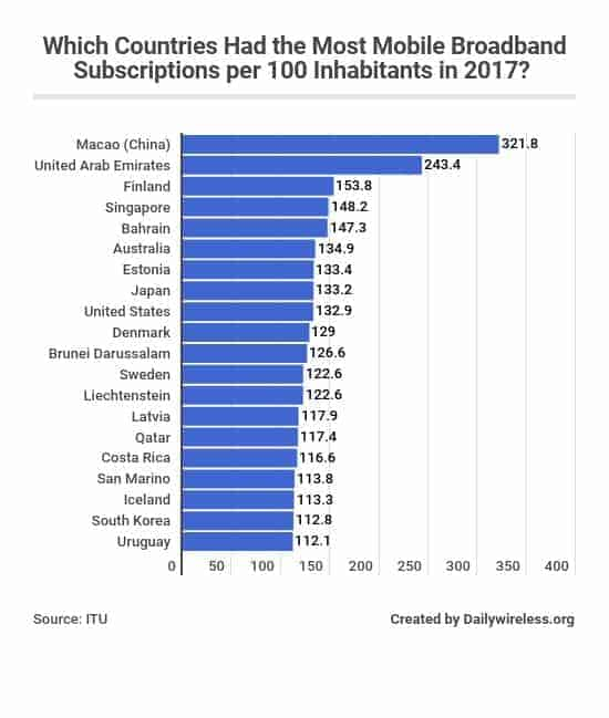 which-countries-had-the-most-mobile-broadband-subscriptions-per-100-inhabitants-in-2017