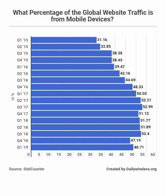 what-percentage-of-the-global-website-traffic-is-from-mobile-devices