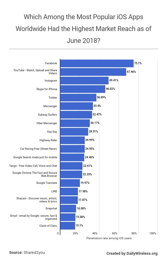 which-among-the-most-popular-ios-apps-worldwide-had-the-highest-market-reach-as-of-june-2018