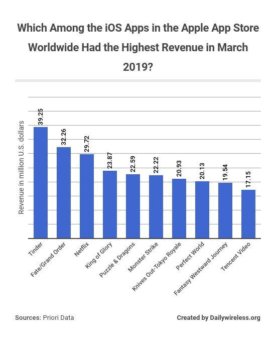 which-among-the-ios-apps-in-the-apple-app-store-worldwide-had-the-highest-revenue-in-march-2019