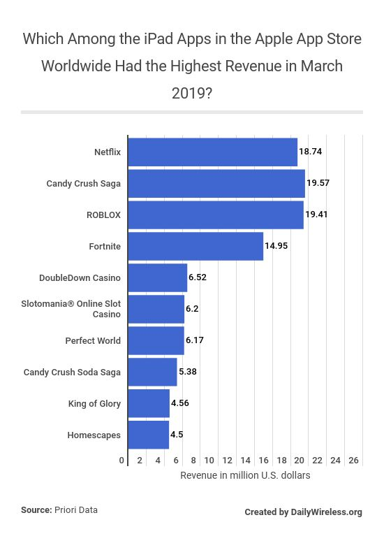 which-among-the-ipad-apps-in-the-apple-app-store-worldwide-had-the-highest-revenue-in-march-2019