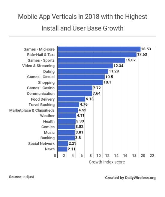 mobile-app-verticals-in-2018-with-the-highest-install-and-user-base-growth