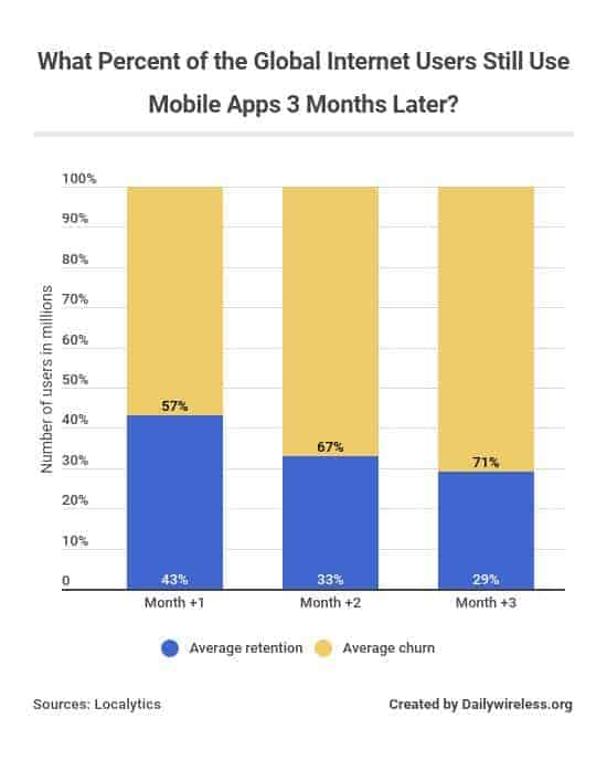 what-percent-of-the-global-internet-users-still-use-mobile-apps-3-months-later