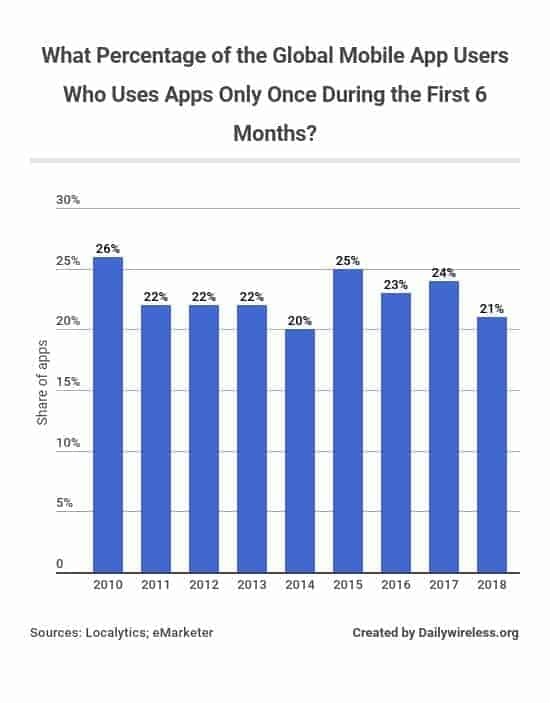 what-percentage-of-the-global-mobile-app-users-who-uses-apps-only-once-during-the-first-6-months