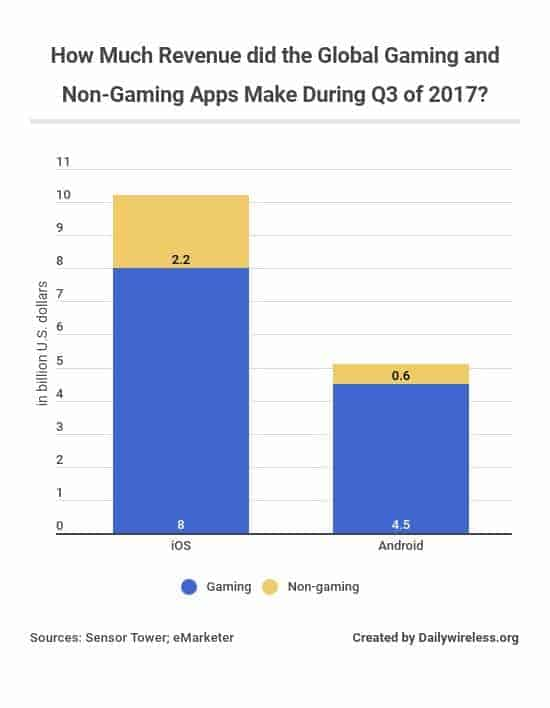 how-much-revenue-did-the-global-gaming-and-non-gaming-apps-make-during-q3-of-2017