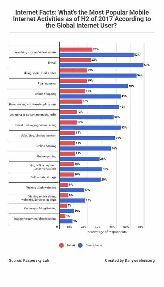 internet-facts-whats-the-most-popular-mobile-internet-activities-as-of-h2-of-2017-according-to-the-global-internet-user