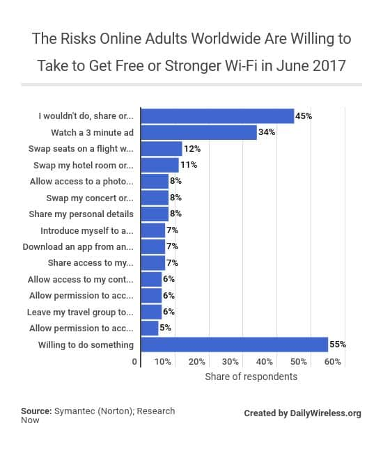 the-risks-online-adults-worldwide-are-willing-to-take-to-get-free-or-stronger-wi-fi-in-june-2017