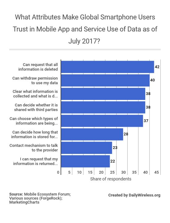 what-attributes-make-global-smartphone-users-trust-in-mobile-app-and-service-use-of-data-as-of-july-2017