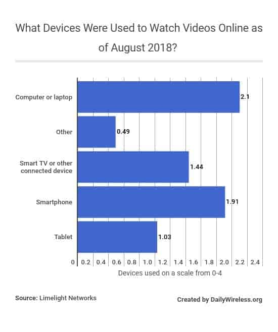 what-devices-were-used-to-watch-videos-online-as-of-august-2018