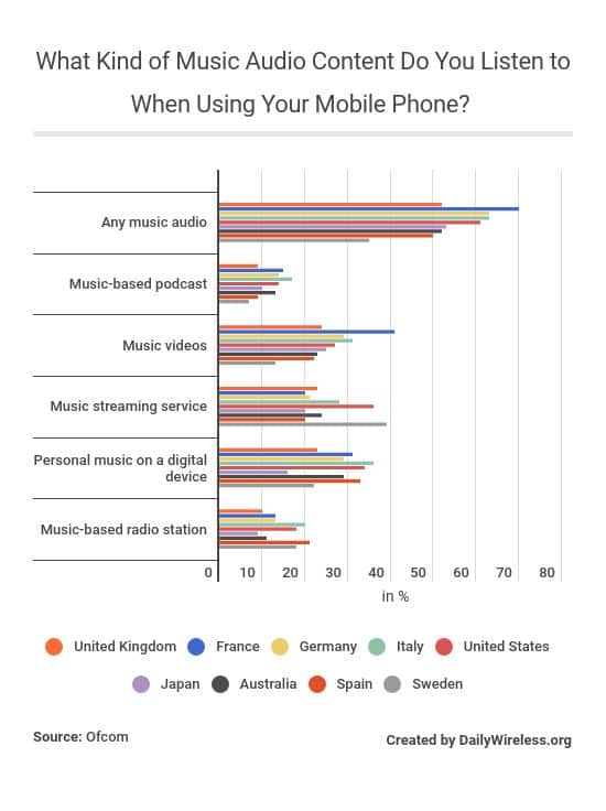 what-kind-of-music-audio-content-do-you-listen-to-when-using-your-mobile-phone