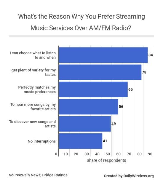 whats-the-reason-why-you-prefer-streaming-music-services-over-amfm-radio