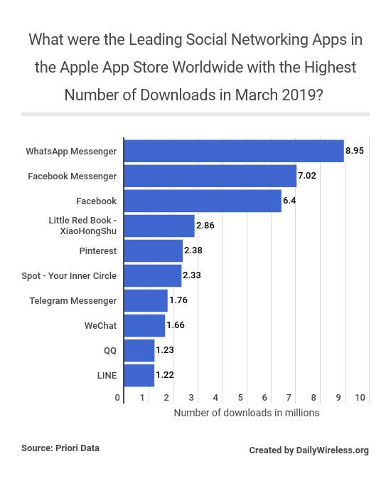 what-were-the-leading-social-networking-apps-in-the-apple-app-store-worldwide-with-the-highest-number-of-downloads-in-march-2019