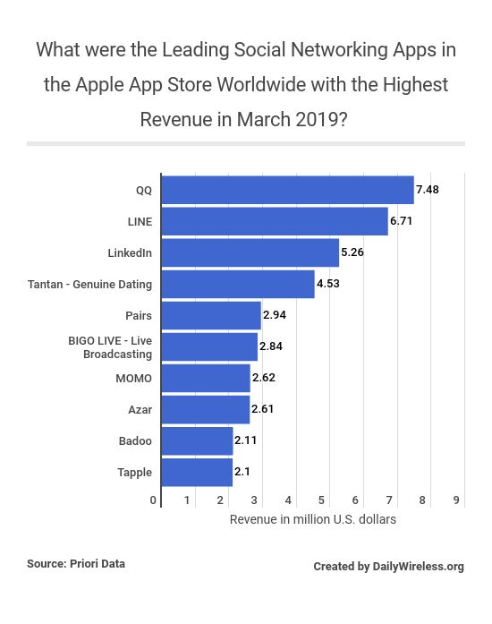 what-were-the-leading-social-networking-apps-in-the-apple-app-store-worldwide-with-the-highest-revenue-in-march-2019
