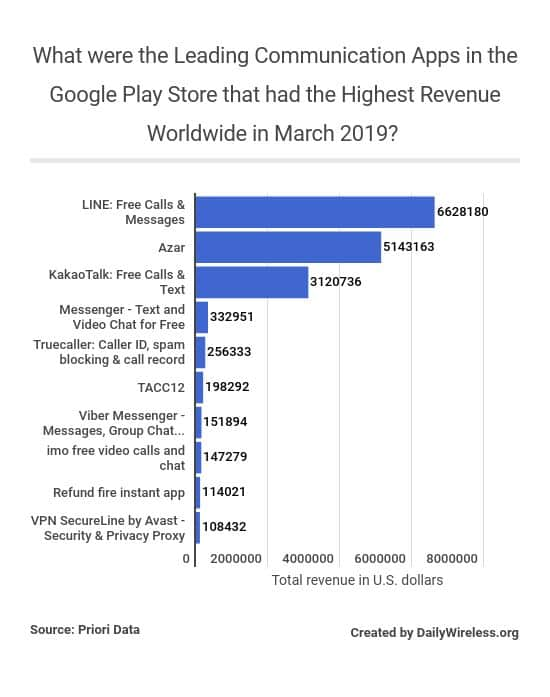 what-were-the-leading-communication-apps-in-the-google-play-store-that-had-the-highest-revenue-worldwide-in-march-2019