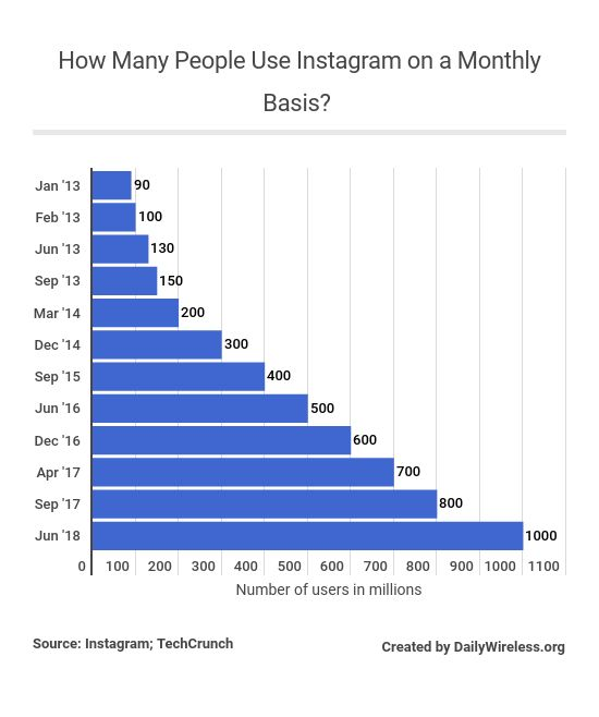 how-many-people-use-instagram-on-a-monthly-basis