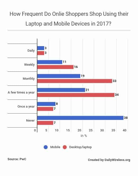 how-frequent-do-onlie-shoppers-shop-using-their-laptop-and-mobile-devices-in-2017
