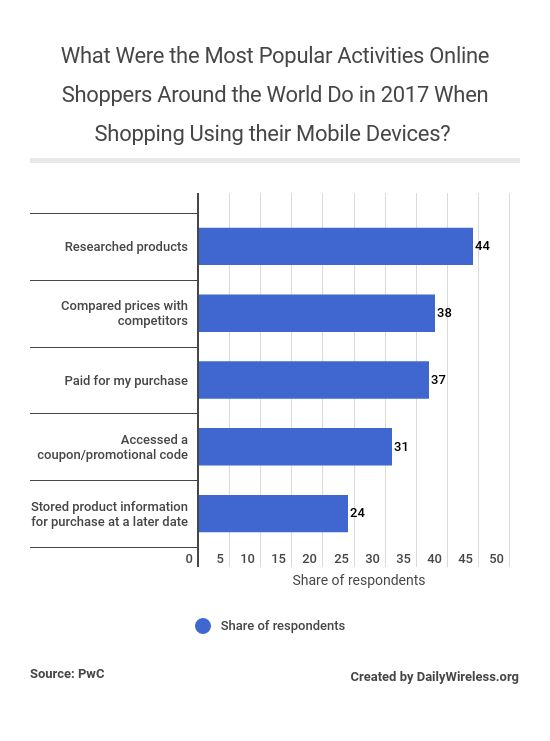 what-were-the-most-popular-activities-online-shoppers-around-the-world-do-in-2017-when-shopping-using-their-mobile-devices