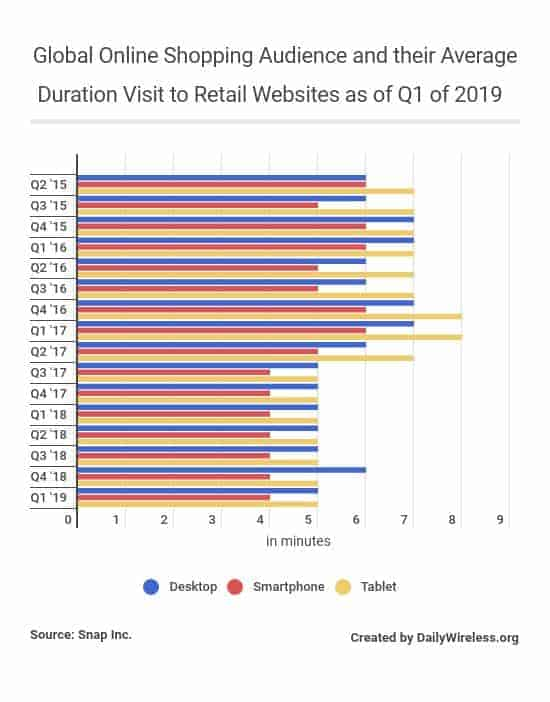 global-online-shopping-audience-and-their-average-duration-visit-to-retail-websites-as-of-q1-of-2019