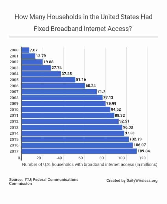 how-many-households-in-the-united-states-had-fixed-broadband-internet-access