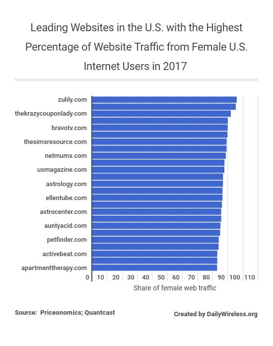 leading-websites-in-the-us-with-the-highest-percentage-of-website-traffic-from-female-us-internet-users-in-2017