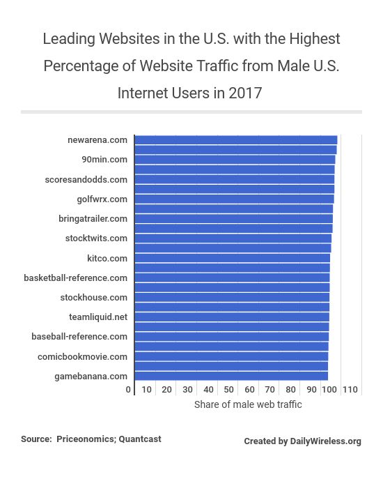 leading-websites-in-the-us-with-the-highest-percentage-of-website-traffic-from-male-us-internet-users-in-2017