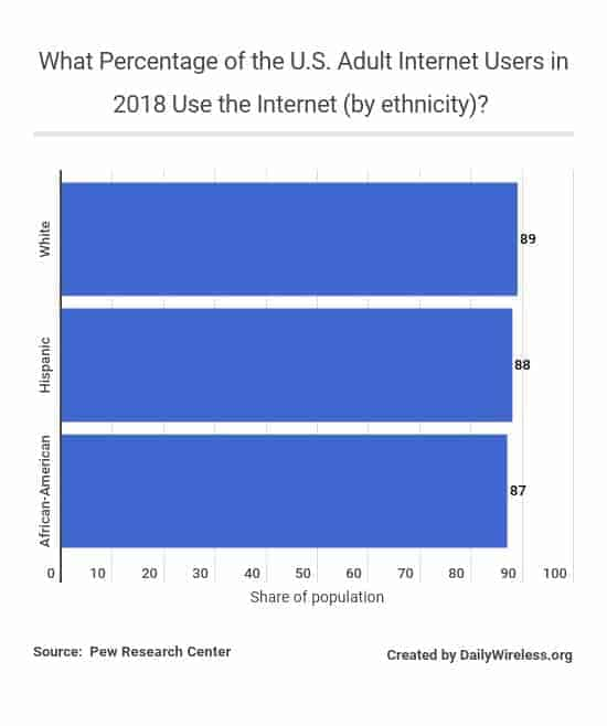 what-percentage-of-the-us-adult-internet-users-in-2018-use-the-internet-by-ethnicity