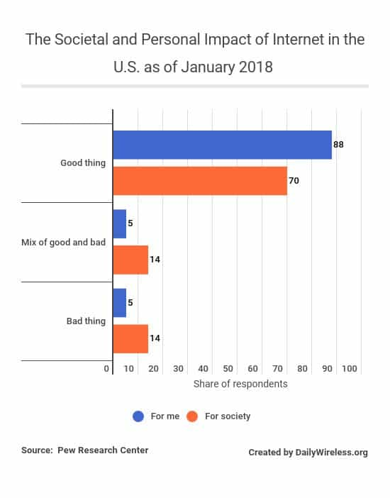 the-societal-and-personal-impact-of-internet-in-the-us-as-of-january-2018