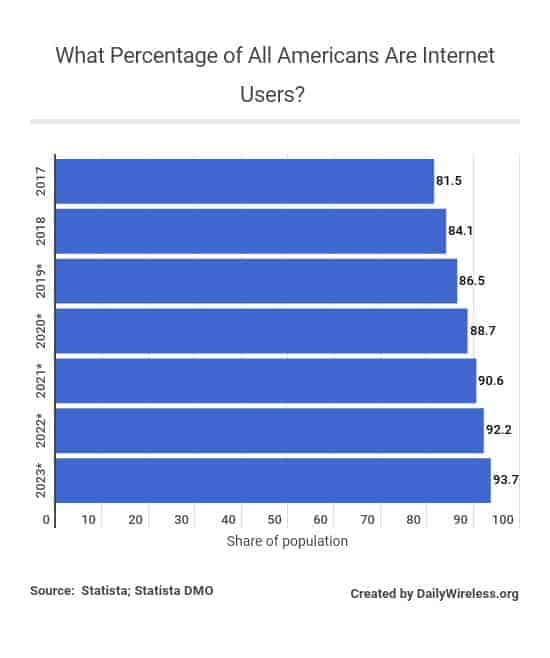 what-percentage-of-all-americans-are-internet-users
