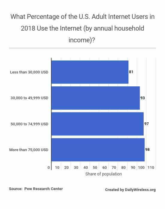 what-percentage-of-the-us-adult-internet-users-in-2018-use-the-internet-by-annual-household-income