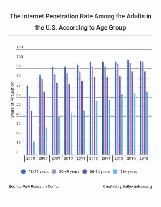 the-internet-penetration-rate-among-the-adults-in-the-us-according-to-age-group