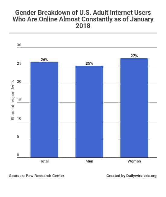 gender-breakdown-of-us-adult-internet-users-who-are-online-almost-constantly-as-of-january-2018