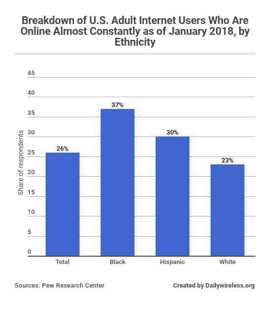 breakdown-of-us-adult-internet-users-who-are-online-almost-constantly-as-of-january-2018-by-ethnicity