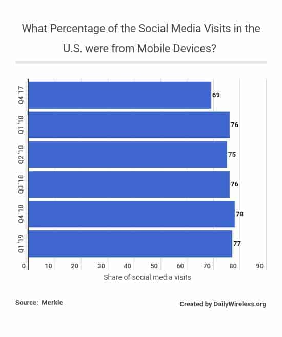 what-percentage-of-the-social-media-visits-in-the-us-were-from-mobile-devices