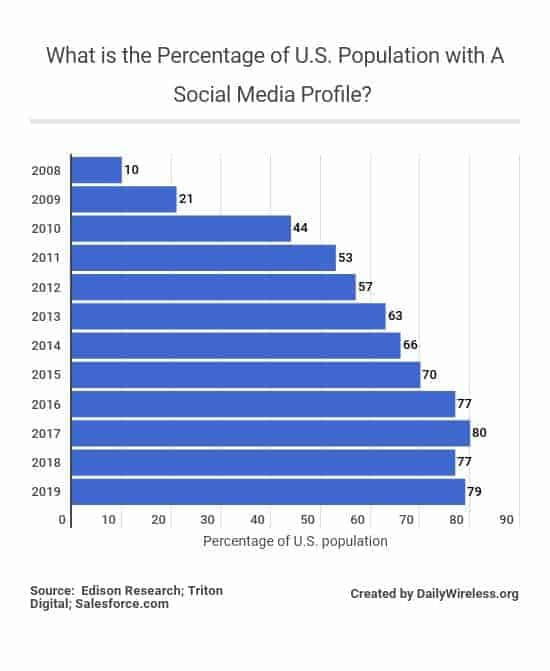 what-is-the-percentage-of-us-population-with-a-social-media-profile