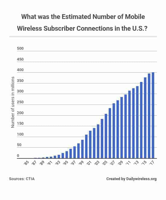 what-was-the-estimated-number-of-mobile-wireless-subscriber-connections-in-the-us