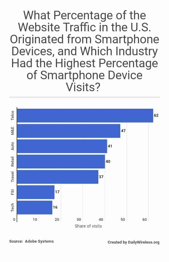 what-percentage-of-the-website-traffic-in-the-us-originated-from-smartphone-devices-and-which-industry-had-the-highest-percentage-of-smartphone-device-visits
